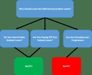 Student Loan Refinancing Decision Tree